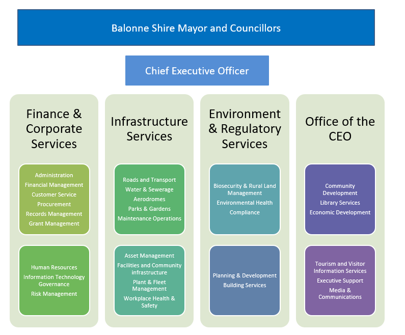 Corporate structure of Balonne Shire Council, current as of August 2020.